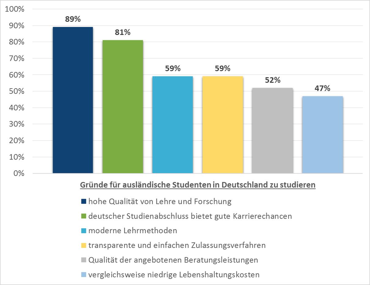 Deutschland ist das zweitbeliebteste Studienziel. Warum eigentlich?
