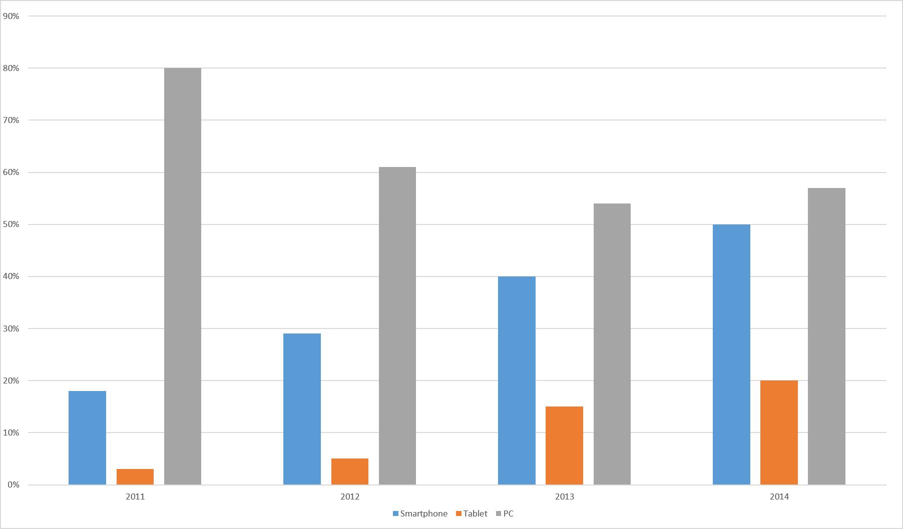 Endgeräte Verteilung