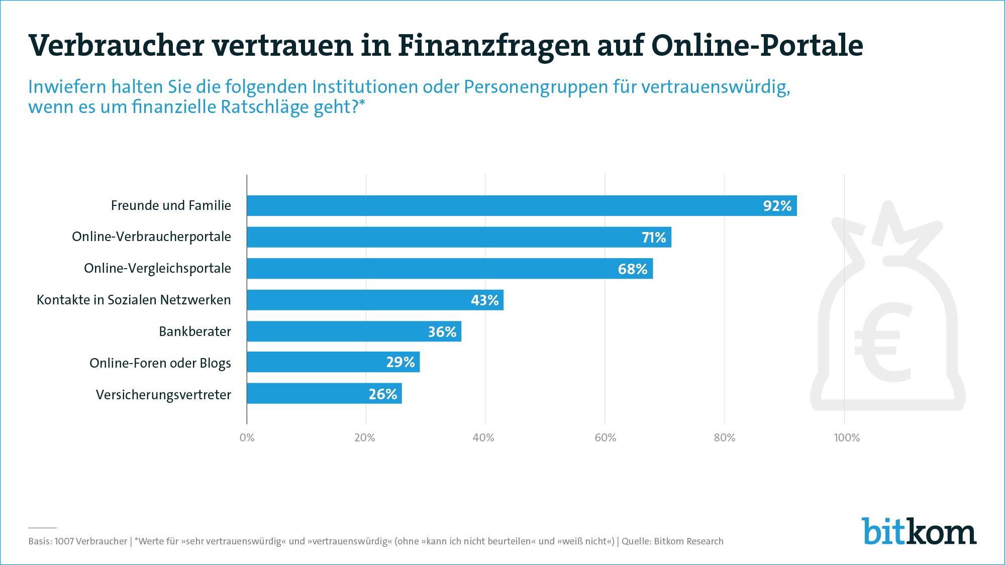 bitkom Umfrage Verbraucher vertrauen in Finanz-Fragen