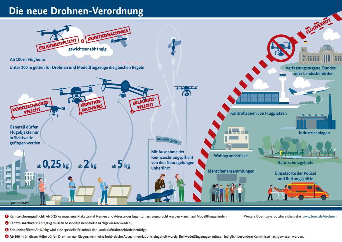 Schaubild zur neuen Drohnenverordnung des Bundesministeriums für Verkehr und digitale Infrastruktur.